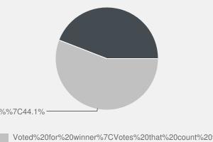 2010 General Election result in Runnymede & Weybridge